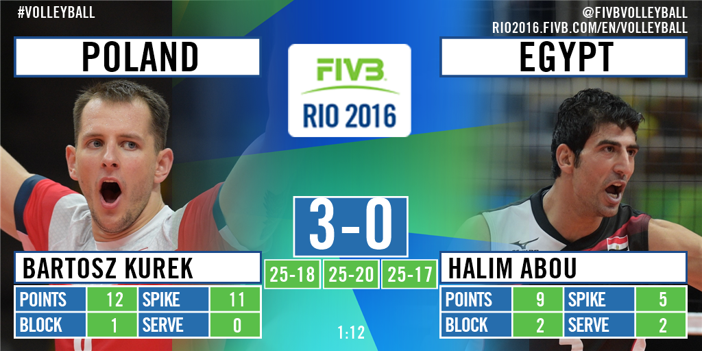 Volleyball Rio 2016